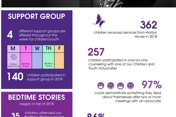 Children and Youth Program Infographic